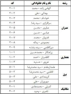 لیست نهایی نامزدهای واجد شرایط انتخابات هیئت مدیره سازمان