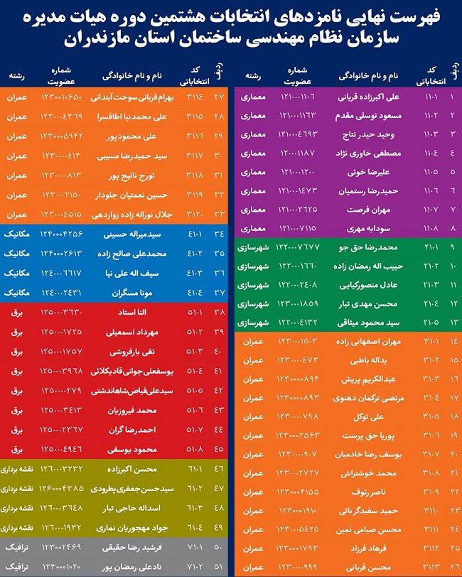 انتشار اسامی نامزدهای نهایی هشتمین دوره انتخابات هیأت مدیره سازمان