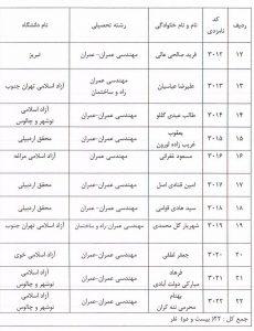 اسامی تایید صلاحیت شدگان انتخابات سازمان نظام مهندسی ساختمان استان