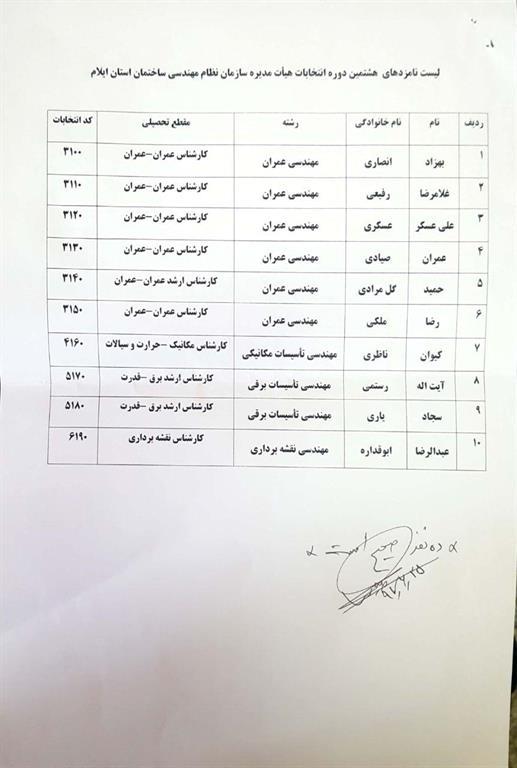 لیست نامزدهای هشتمین دوره انتخابات هیات مدیره سازمان