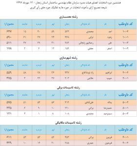 اعلام نتایج شمارش آرای هشتمین دوره انتخابات هیات مدیره سازمان
