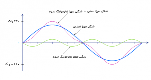 هارمونیک در نظام مهندسی برق