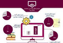 رشد 2.5 برابری دورههای آموزشی در یزد
